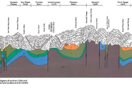 Sub surface Geology Mapping
